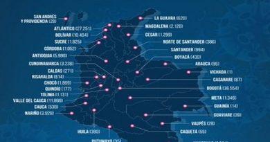 Colombia registra 64.907 casos activos de COVID-19
